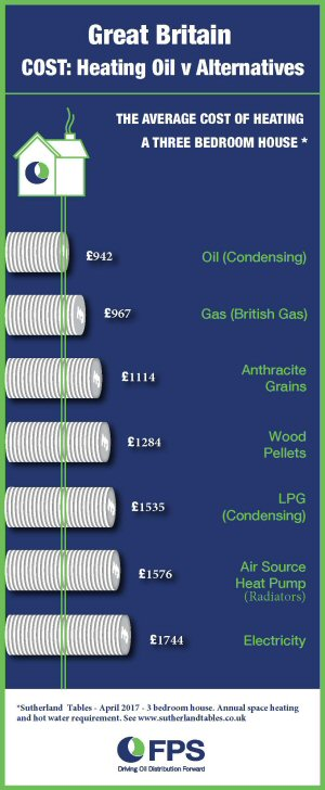 Heating Oil v Alternatives