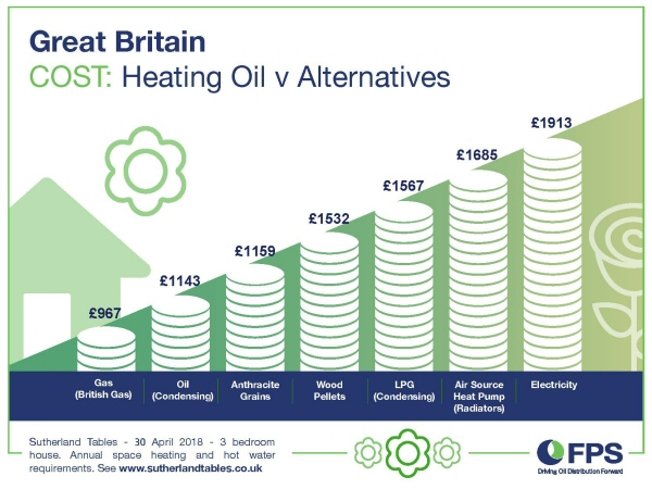 OIL is still one of the cheapest fuels to heat you