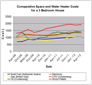 Oil heating is more competitive