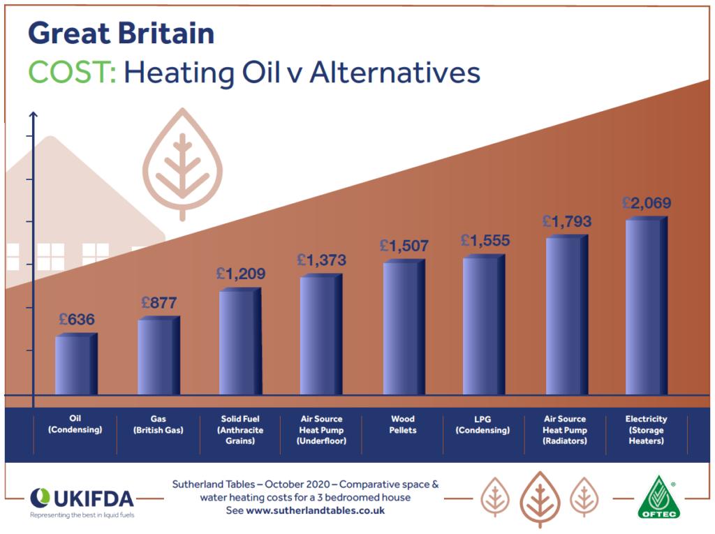 Cost of Heating Oil v Alternatives, October 2020